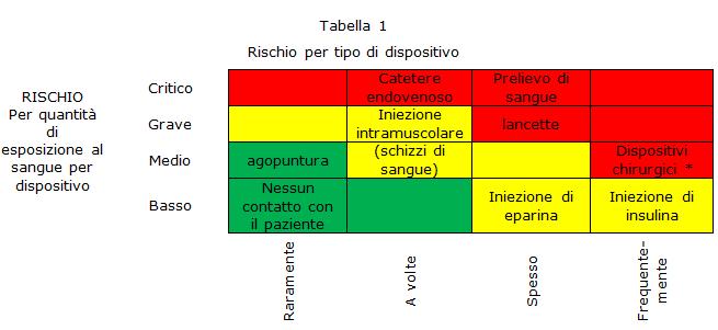 INDICAZIONI PER LE FERITE DA TAGLIO tabella 1