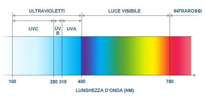 Esposizione a radiazione solare ultravioletta