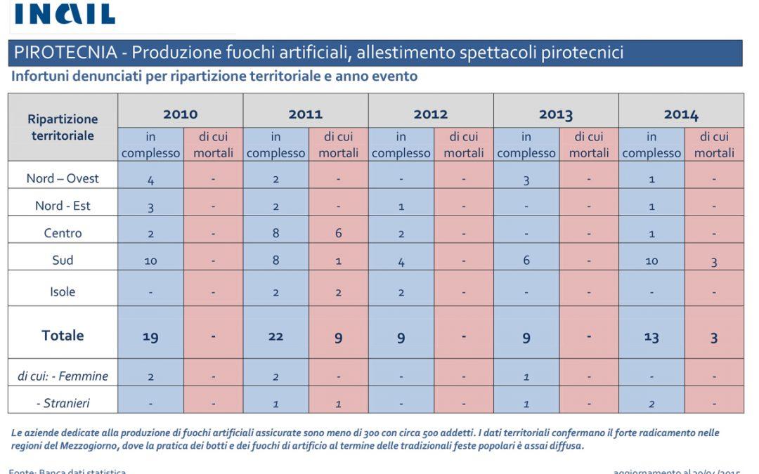 Settore pirotecnico: 26 infortuni mortali dal 2010 al 2015