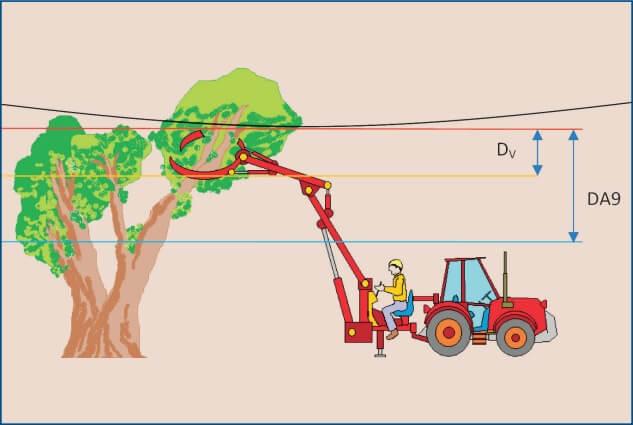 Lavori in prossimità di linee elettriche aeree – Valutazione del rischio e misure di prevenzione
