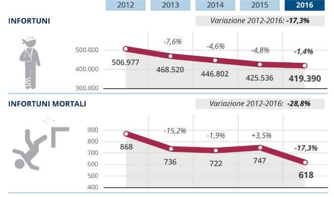 Relazione annuale INAIL: anno 2016