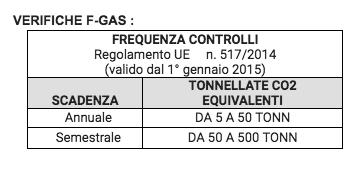 Verifiche F-GAS